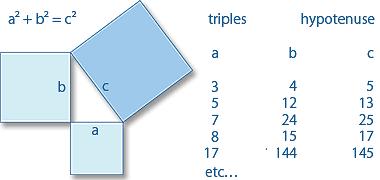 فیثاغورس 3، 4 5 مثلث با تعداد سه برابر فیثاغورس