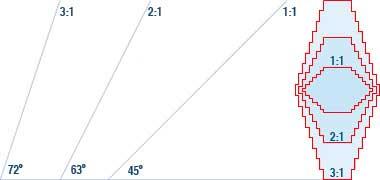 تصویر از زوایای مختلف مورد استفاده برای تولید تغییرات از افقی و عمودی